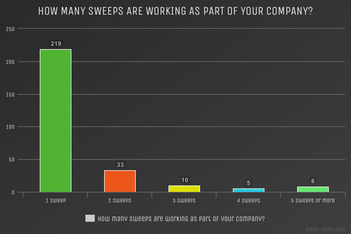 Chimney sweep survey how many sweeps are working as part of your company?