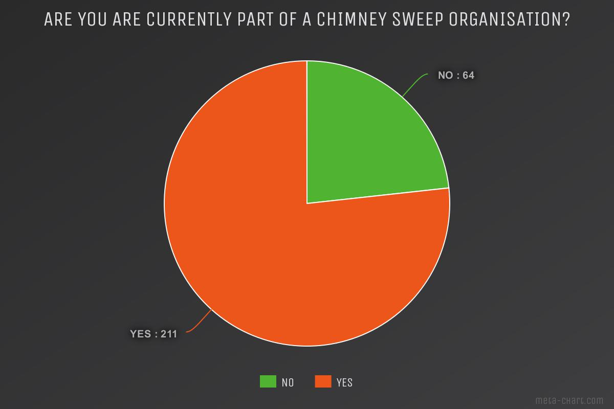 Chimney sweep survey Are you currently part of a chimney sweep organisation?