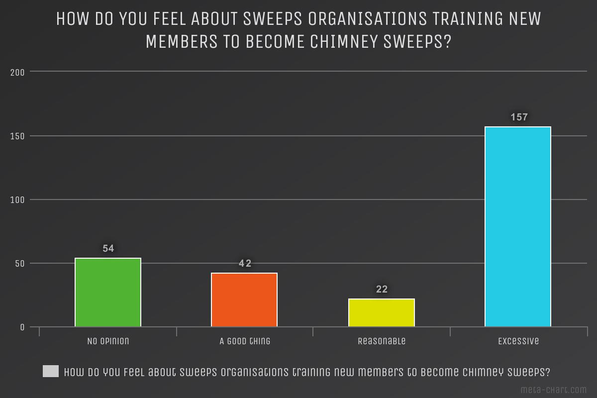 Chimney sweep survey How do you feel about sweeps organisations training new members to becoe chimney sweeps?