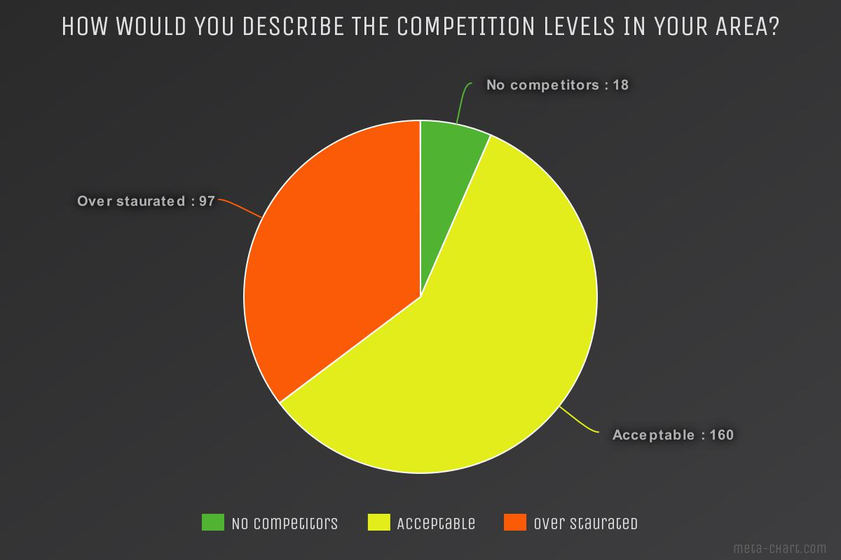 Chimney sweep survey How would you describe the competition levels in your area?
