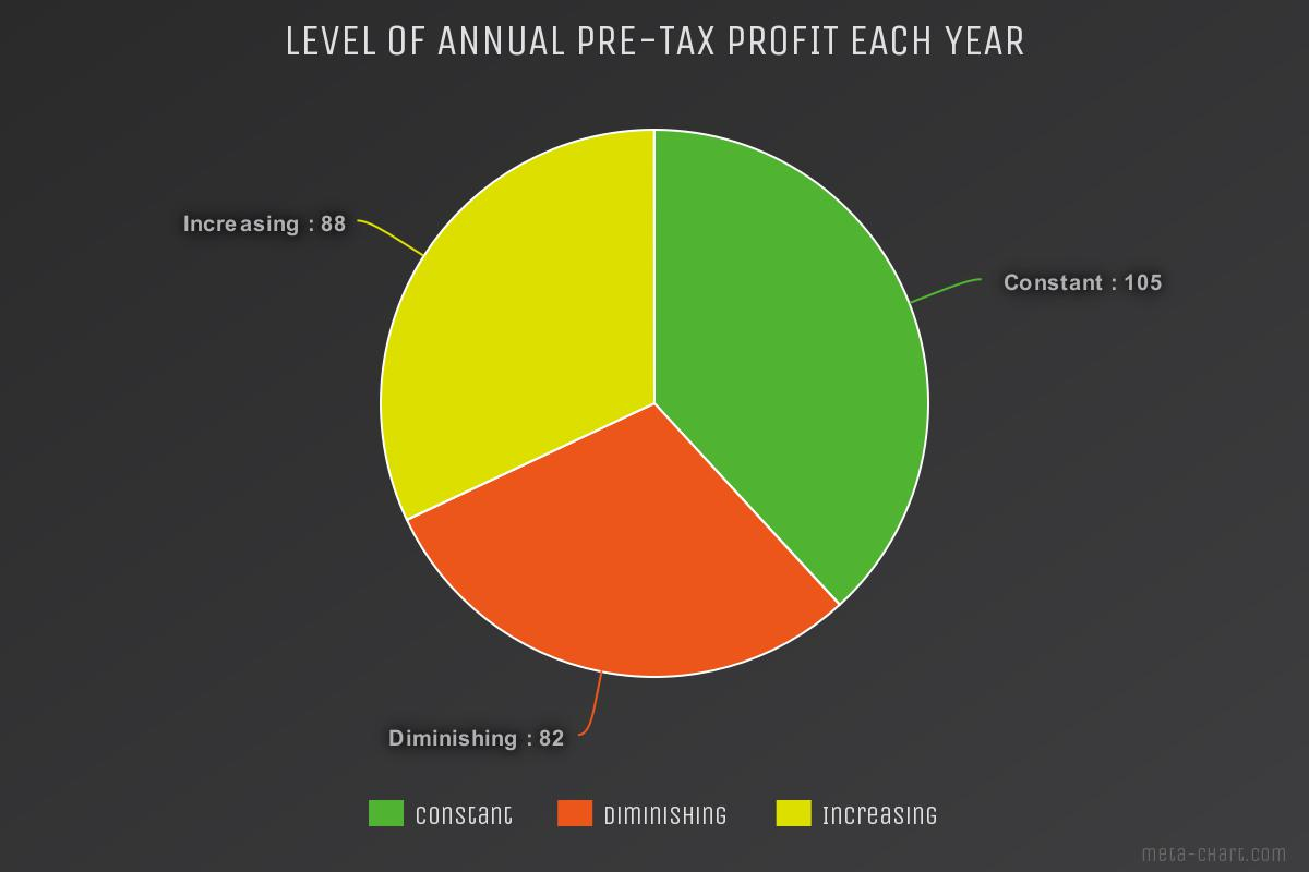 Chimney sweep survey Level of annual pre-tax profit ech year?